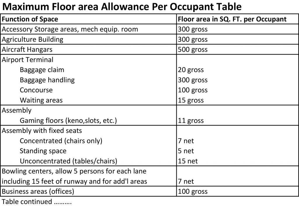 Architect in Arizona - occupant load table