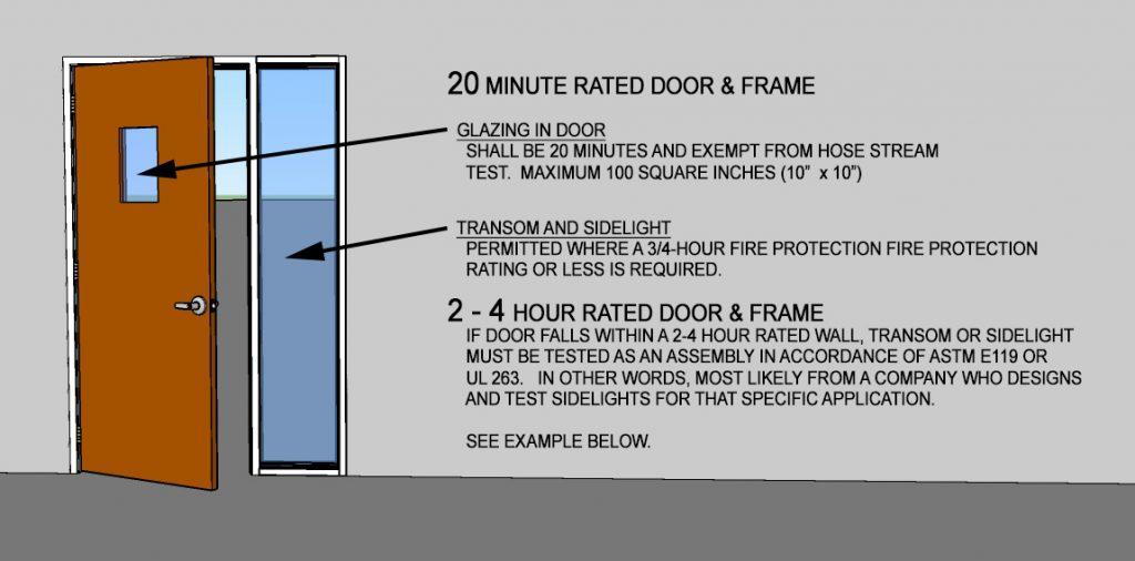 Door Fire Rating - Architect - IBC