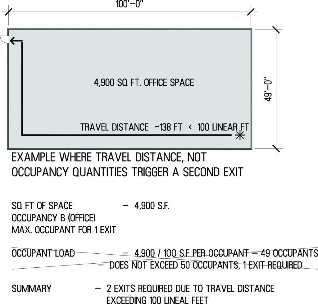 Exit Travel Distance